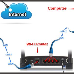 wireless router set up